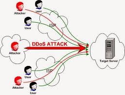 Alur Penyerengan Menggunakan DDOS