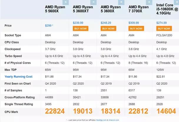 5600X-vs-3600X-vs-3600XT-vs-3700X-10600K