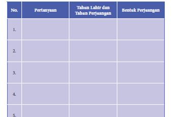 Tabel 5.3 daftar Pertanyaan Bentuk Perjuangan PKN Kelas 8