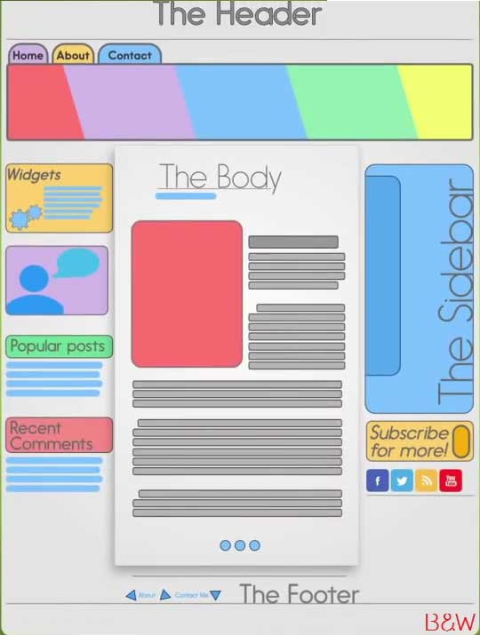 Blog, Blog infographics, Blog body , blog themes