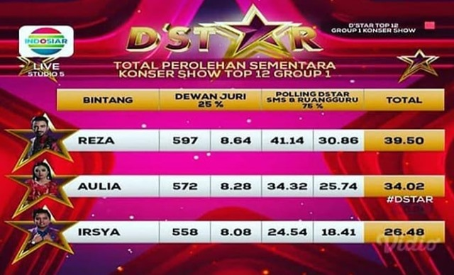 Hasil polling SMS konser Show grup 1 Top 12 D'Star Indosiar