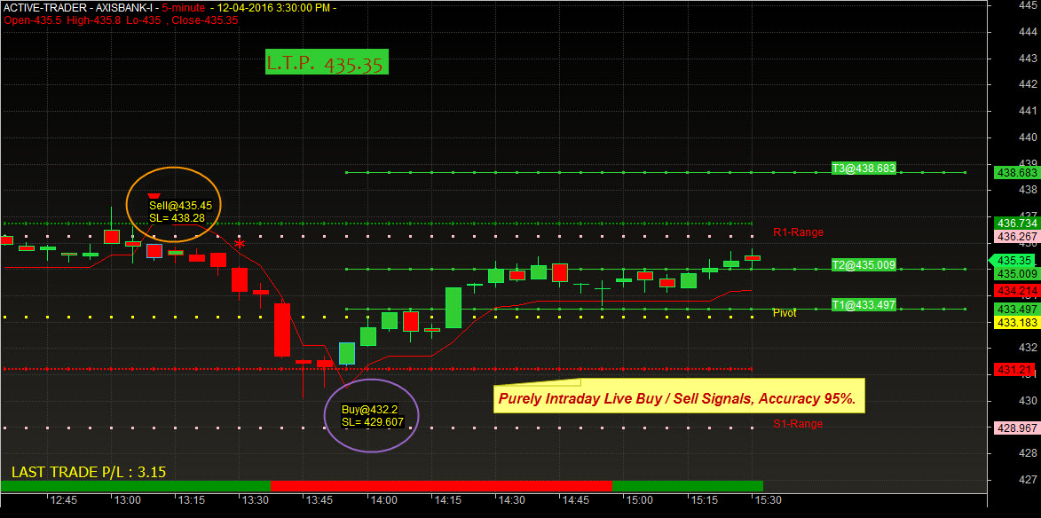 Best intraday trading system