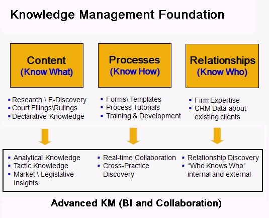 3 Steps to Developing a Practical Knowledge Management Strategy
