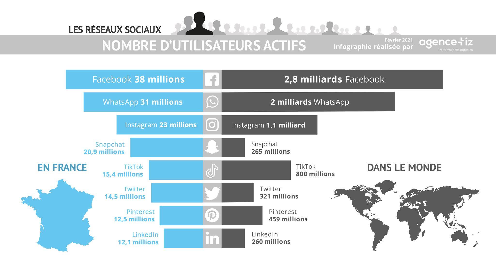 Nombre d'utilisateurs Facebook, Instagram, TikTok, Twitter, Snapchat, WhatsApp, LinkedIn, Pinterest - France et Monde