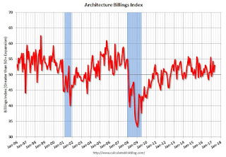 AIA: Architecture Billings Index positive in May