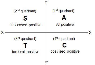 Signs of the Trigonometric Ratios according to the quadrants.