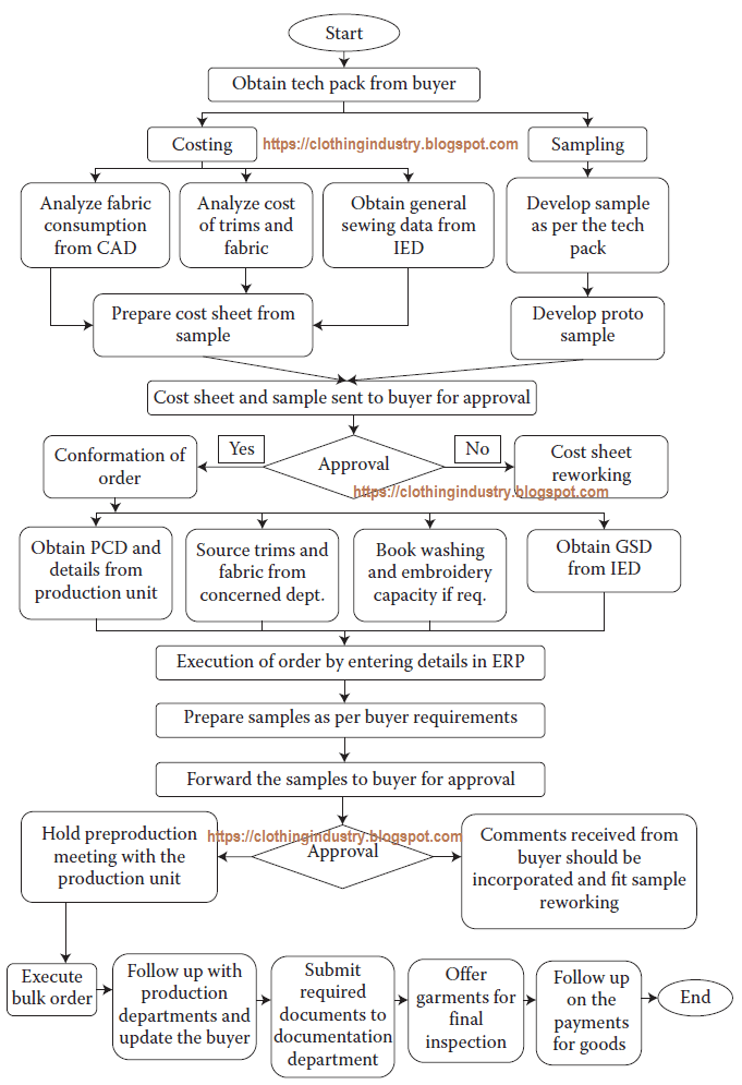 Apparel merchandising process flow chart clothing industry flow chart of apparel merchandising ccuart Gallery