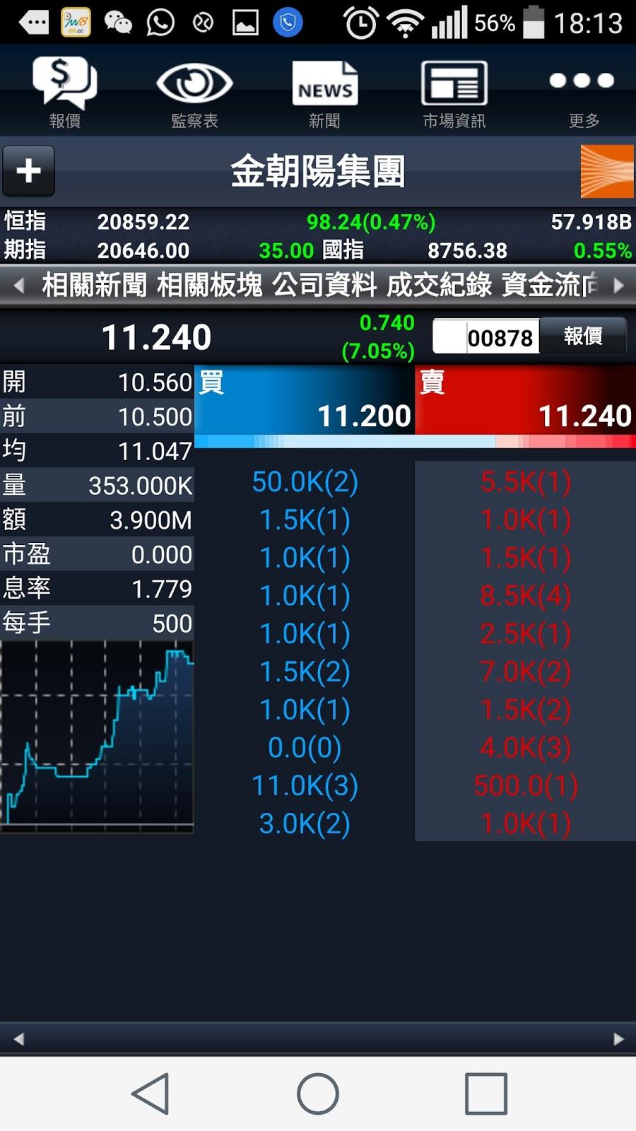 市場先生自語: 價值組合成員: 878金朝陽集團股價迎頭趕上