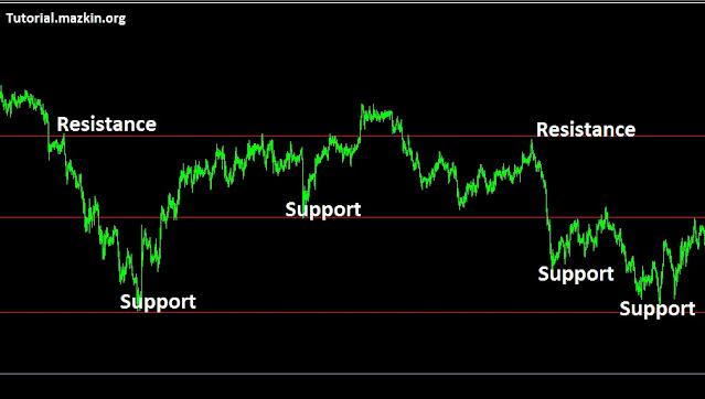 cara menentukan support dan resistance trading forex