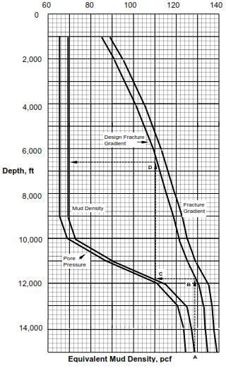 Equivalent Mud Density
