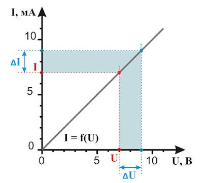 Динамическое и статическое сопротивления на ВАХ резистора