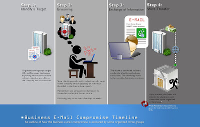Business Email Compromise (BEC) Scams