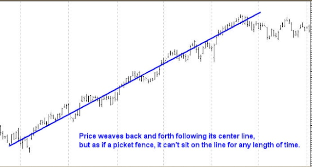 Support and Resistance true