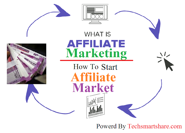 What is Affiliate Market | How to Start Affiliate