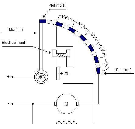electronique: Démarrage des moteurs à courant continu