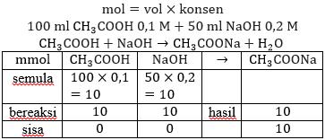 hidrolisis garam basa