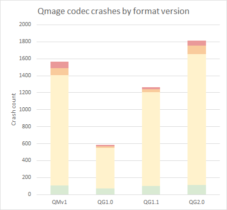 Qmage codec crashes by format version