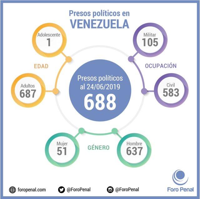 VENEZUELA: Foro Penal tiene registro de 688 presos políticos de los cuales 105 son efectivos militares.