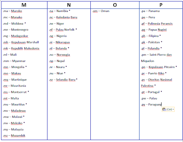 Pengertian domain fungsi dan jenis - jenis domain