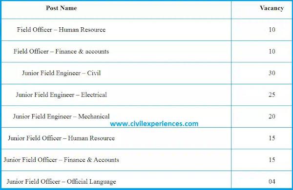 [SJVN Jobs] Recruitment 2021 for Field & Junior Engineer | SJVN Jobs Recruitment 2021 | Detailed Information about SJVN Jobs 2021 Recruitment | Vacancy Details for Engineers in SJVN Recruitment 2021