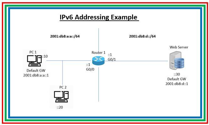 ABC of IPv6 Addressing