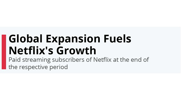 Growth of Netflix and its global expansion