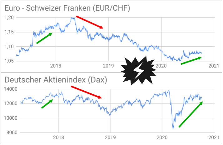 Vergleich EUR/CHF-Kursverlauf mit Dax Entwicklung 2017 bis 2020