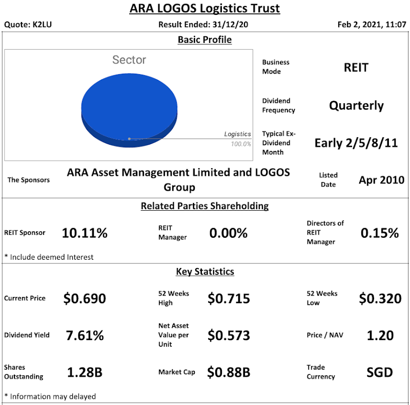 ARA LOGOS Logistics Trust Review  @ 2 February 2021