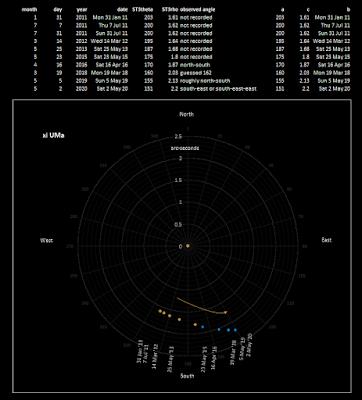 plot for xi UMa observations