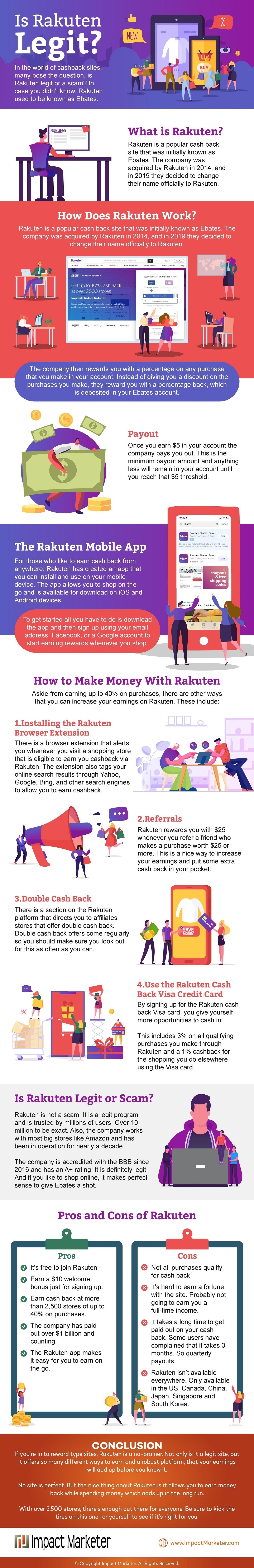 Is Rakuten Legit? (Review) #infographic