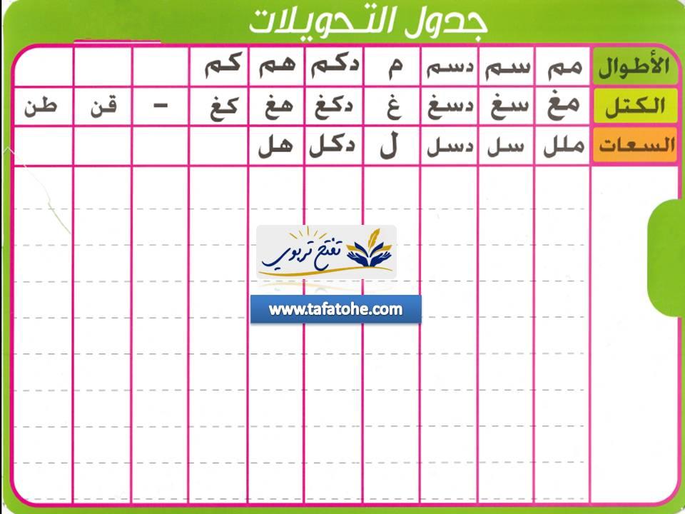 تحميل جدول التحويلات جداول التحويلات في الرياضيات  pdf  جدول التحويلات 2021