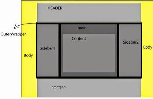 Contoh cara mengubah dan mengatur ukuran lebar Template Blog