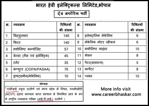 BHEL - Trade Apprentice Recruitment 2020