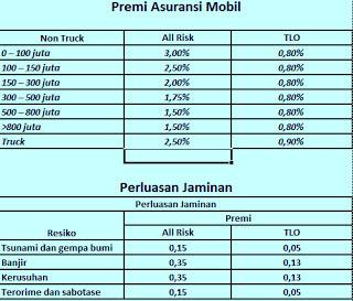 Cara Meghitung Tarif Premi Asuransi Mobil All Risk Total Lost Only Tlo Automodifiku