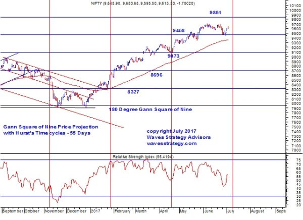Elliott Wave India - Taking technical analysis to next level