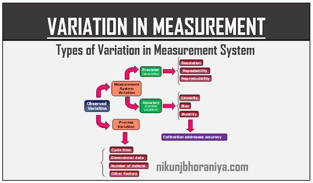 Variation in Measurement System | Various Types & Examples