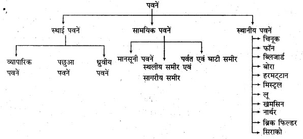 Vishva ki Sthaniya Pawan - विश्व की पवने