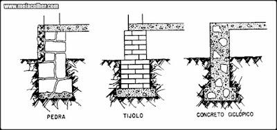 fundação de pedra tijolo e concreto