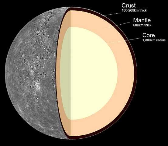 Internal Structure of Mercury