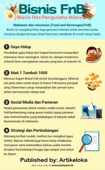 Infografis Bisnis FnB