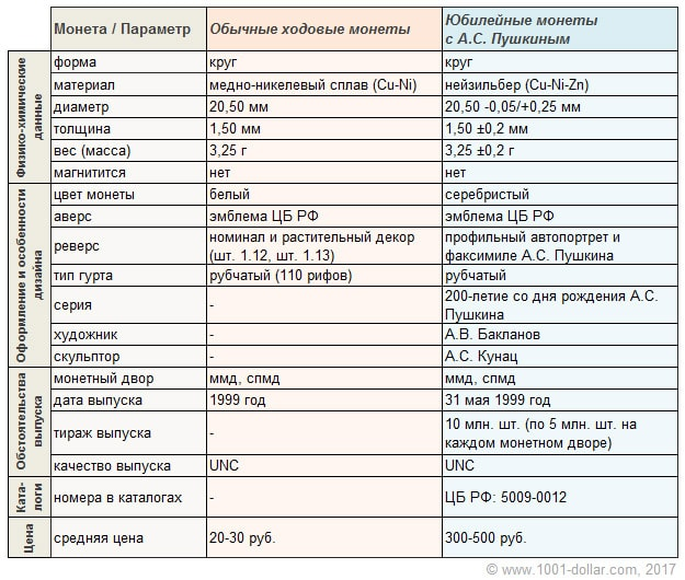 Ключевые характеристики монеты 1 рубль 1999 года