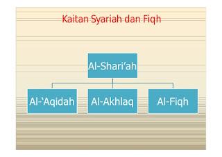 Hubungan antara Hukum Islam, Syariah, dan Fikih