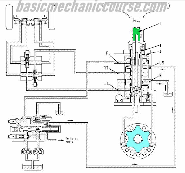 Cara Kerja Steering Valve ~ basic mechanic course