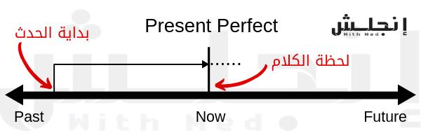خط زمني يظهر حركة المضارع التام خلال الزمن
