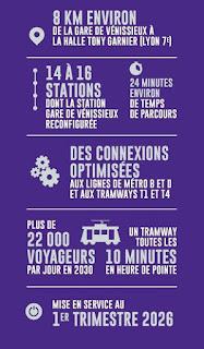Lyon, Sytral le projet de Tram T10 des TCL
