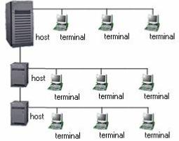 sejarah perkembangan jaringan komputer lengkap