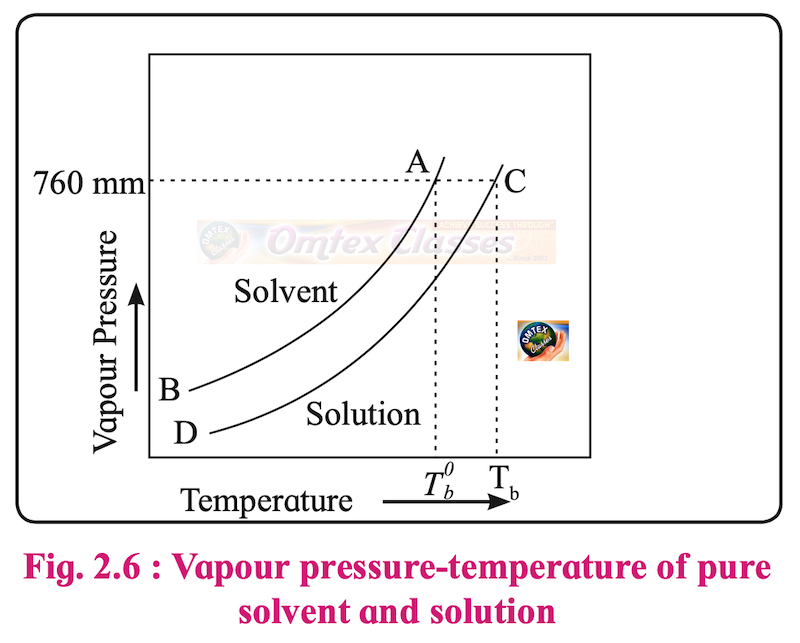 Explain with diagram the boiling point elevation in terms of vapour pressure lowering.