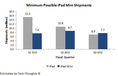 iPad vs. iPad Mini Sales Mix