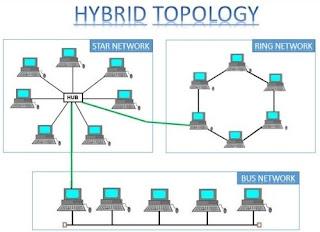 gambar topologi jaringan hybrid