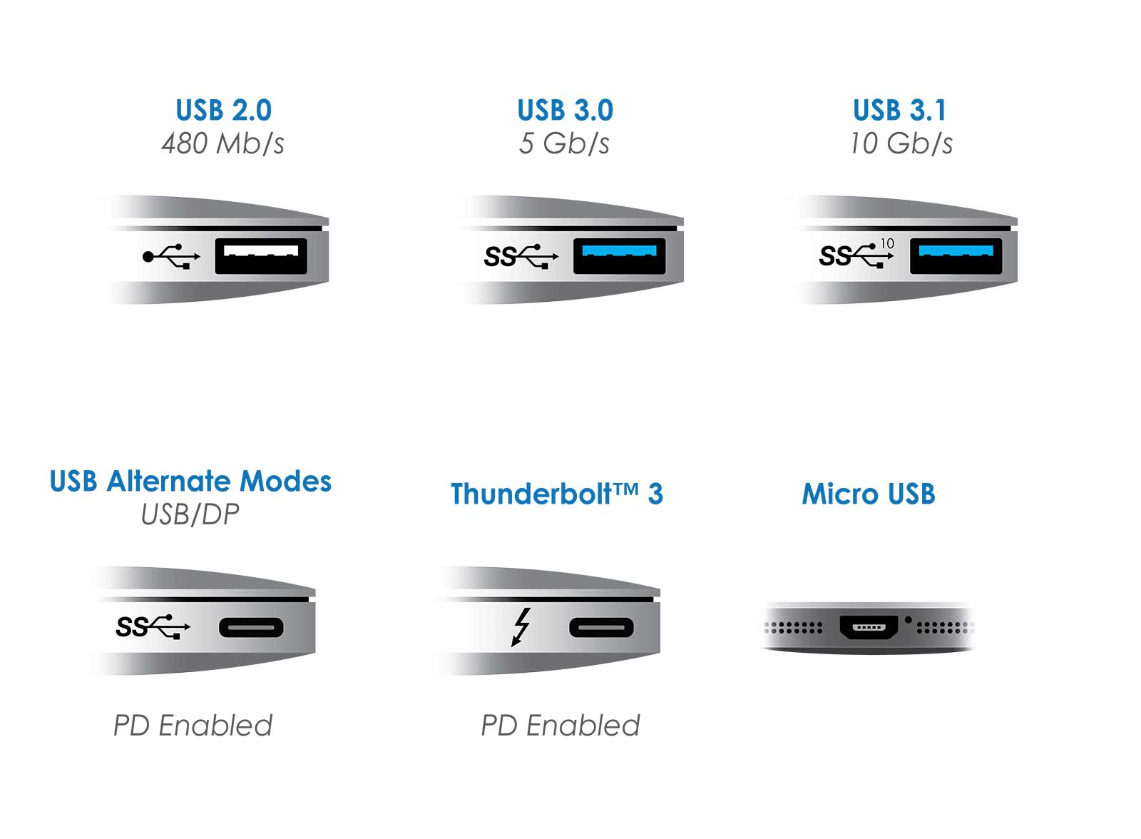 lightning connector thunderbolt connector forwards and backwards compatibility with usb c and displaylink